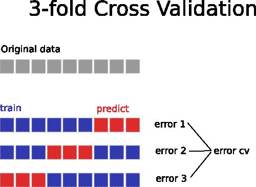 Fold cross validation scikit learn